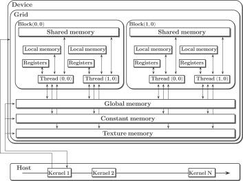 Large-scale robust topology optimization using multi-GPU