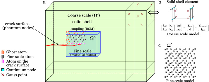 Concurrently coupled solid shell based adaptive multiscale method download high res image 450kb ccuart Image collections