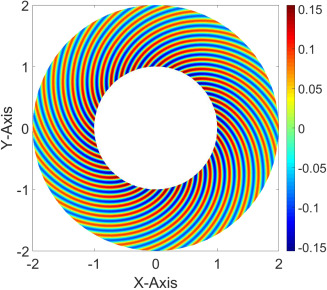 Plane wave enriched Partition of Unity Isogeometric Analysis