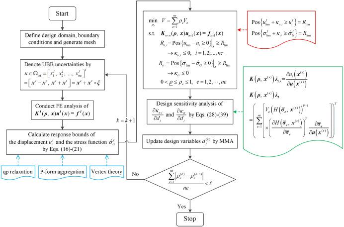 Non-probabilistic reliability-based topology optimization of