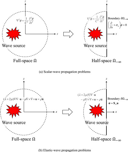 Root-finding absorbing boundary conditions for scalar and