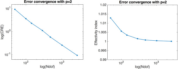 A posteriori error estimation for isogeometric analysis using the