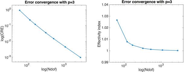 A posteriori error estimation for isogeometric analysis using the