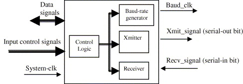 Design of a micro-UART for SoC application - ScienceDirect