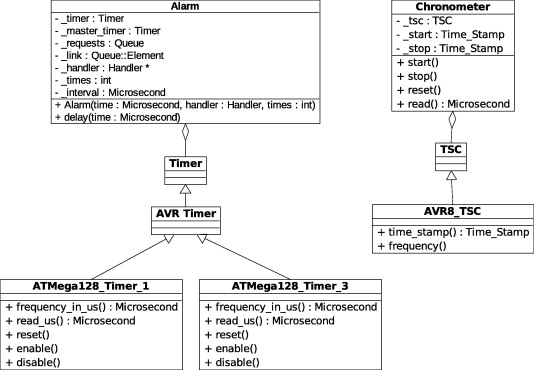 Periodic timers revisited: The real-time embedded system