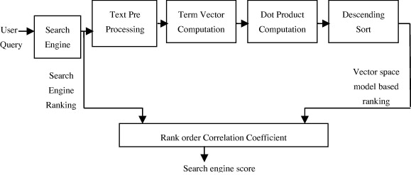 An overview of Web search evaluation methods - ScienceDirect