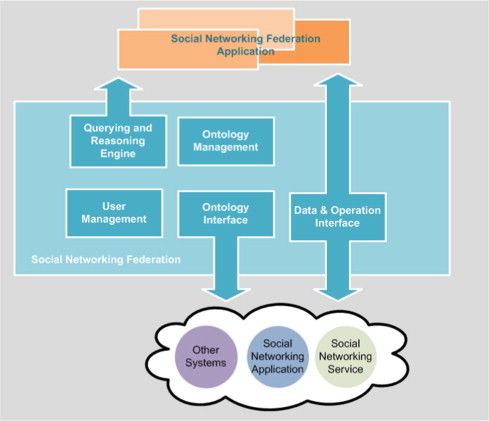 Social networking federation a position paper sciencedirect architecture of social networking federation ccuart Gallery