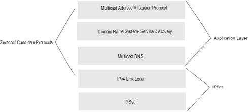 Zero Configuration Networking: Implementation, performance