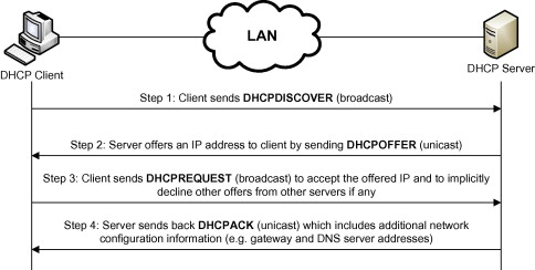 Mitigation of DHCP starvation attack - ScienceDirect