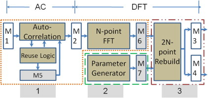 An optimized reconfigurable power spectral density converter