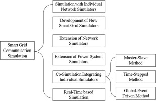 Simulation of the smart grid communications: Challenges