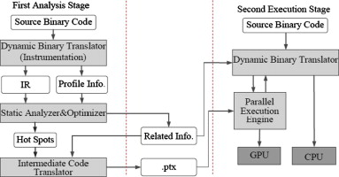 Two-phase execution of binary applications on CPU/GPU