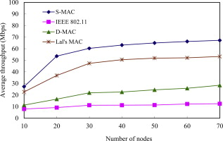 An SDMA-based MAC protocol for wireless ad hoc networks with