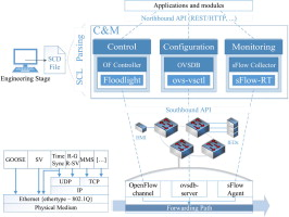 Using Software Defined Networking to manage and control IEC