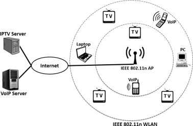 Improving QoS of IPTV and VoIP over IEEE 802 11n - ScienceDirect