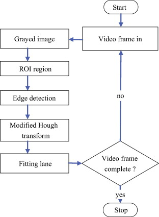A lane detection approach based on intelligent vision - ScienceDirect