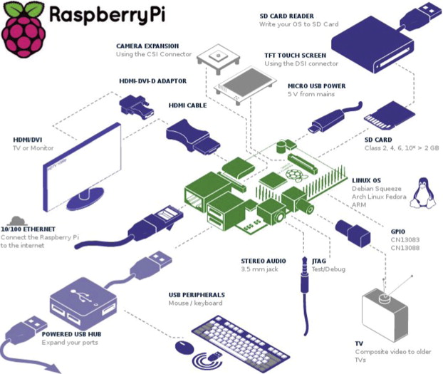 Raspberry Pi as a Sensor Web node for home automation - ScienceDirect