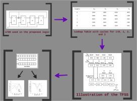 a novel two fold state skip logic built in self test scheme for rh sciencedirect com