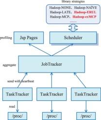 Novel heuristic speculative execution strategies in heterogeneous