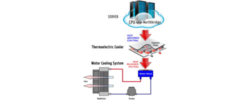 Performance And Cooling Efficiency Of Thermoelectric Modules On Server Central Processing Unit And Northbridge Sciencedirect
