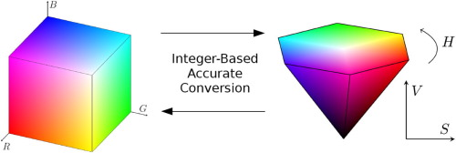 Integer-based accurate conversion between RGB and HSV color