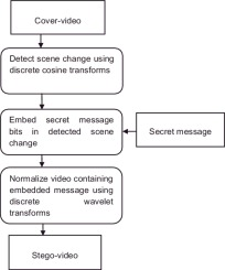 A data hiding technique using scene change detection for video graphical abstract ccuart Image collections