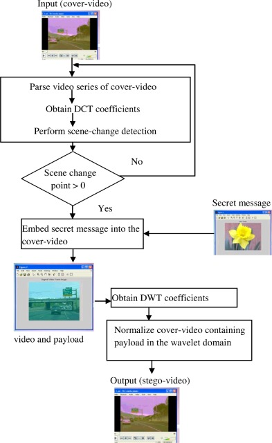A data hiding technique using scene change detection for video fig 2 ccuart Image collections