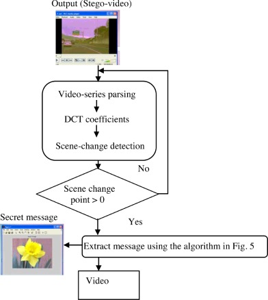 A data hiding technique using scene change detection for video fig 6 ccuart Image collections
