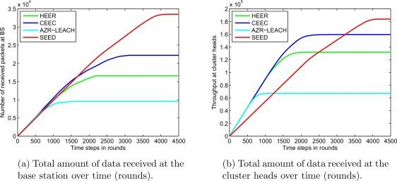 Sleep-awake energy efficient distributed clustering algorithm for