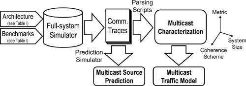 Characterization and modeling of multicast communication in