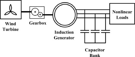 study of wind turbine based self excited induction generator under Oil Generator Diagram download full size image