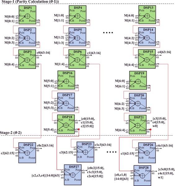 A low-power SHA-3 designs using embedded digital signal