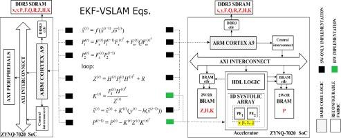 FPGA design of EKF block accelerator for 3D visual SLAM