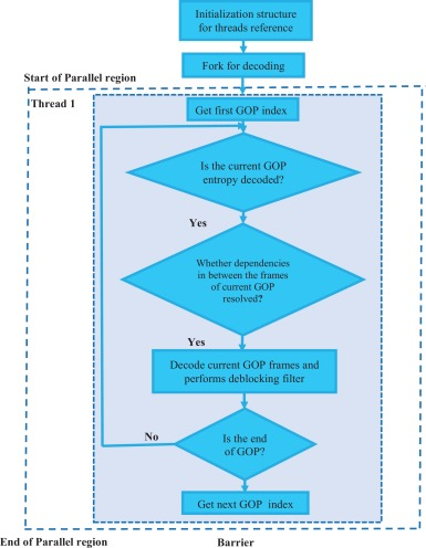 Performance optimization of real-time video decoding - ScienceDirect