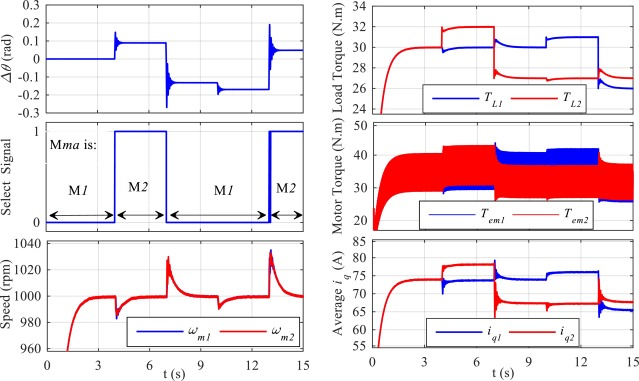 Modeling and synchronized control of dual parallel brushless ... on