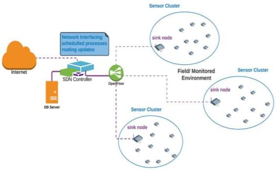 Software defined wireless sensor networks application