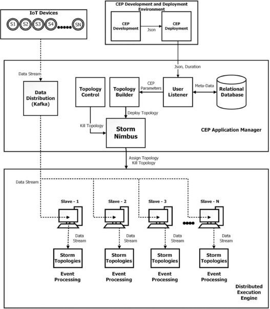 A visual programming framework for distributed Internet of