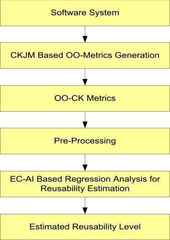 Software reusability metrics estimation: Algorithms, models