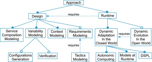 Achieving autonomic Web service compositions with models at