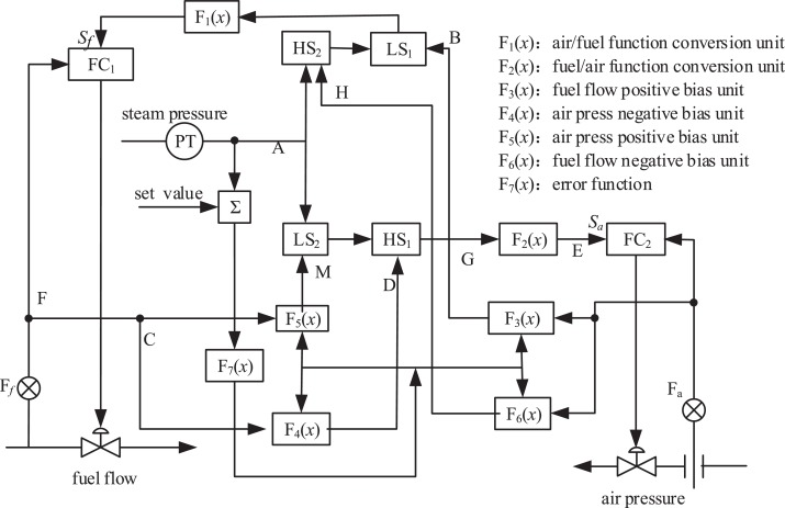 Optimization of industrial boiler combustion control system based on ...