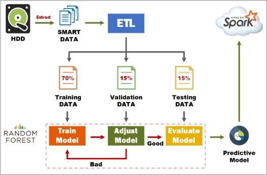 Real-time big data analytics for hard disk drive predictive