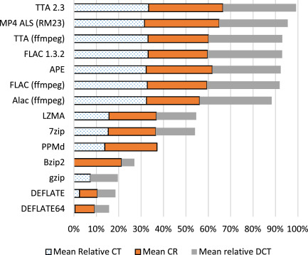 Comparison of lossless compression schemes for high rate
