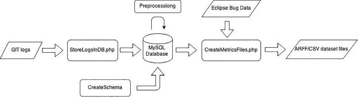 Empirical analysis of change metrics for software fault prediction