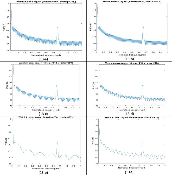 Non-parametric spectral estimation techniques for DNA sequence