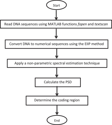 Non-parametric spectral estimation techniques for DNA sequence