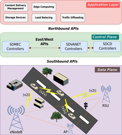 Cooperative mobile edge computing system for VANET-based