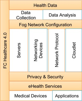 Fog computing for Healthcare 4 0 environment: Opportunities and