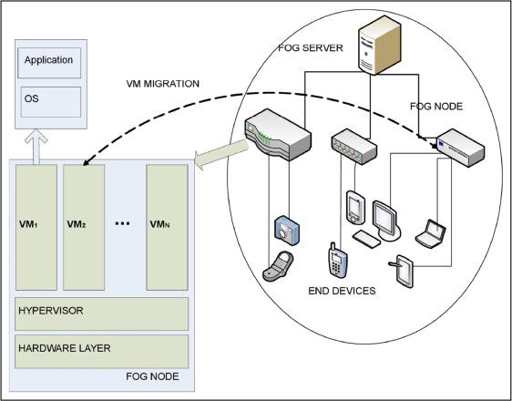 Fog server vm download