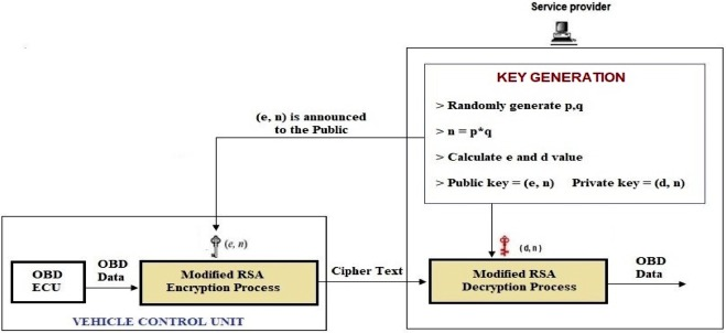 An integrated approach for data security in vehicle