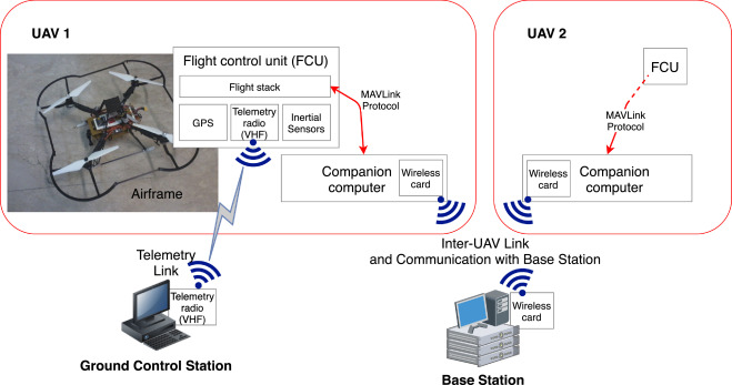 An integrated framework for the realistic simulation of multi-UAV